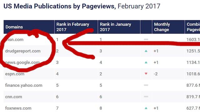 DRUDGE REPORT TOPS #2 VIEWS IN MEDIA....