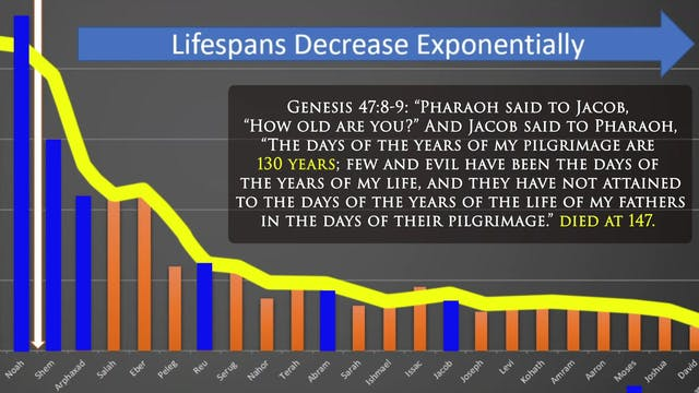Biblical Lifespans