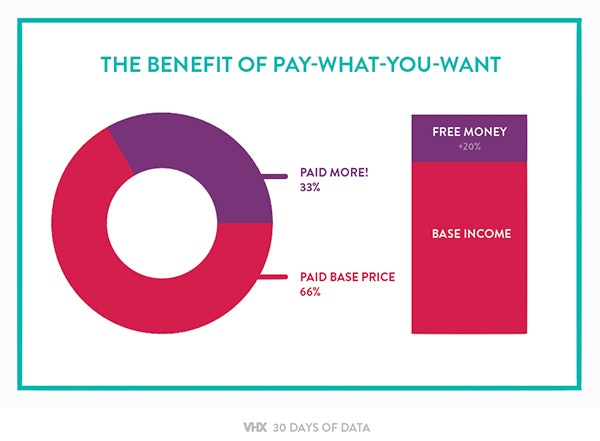 How pay what you want can benefit your business
