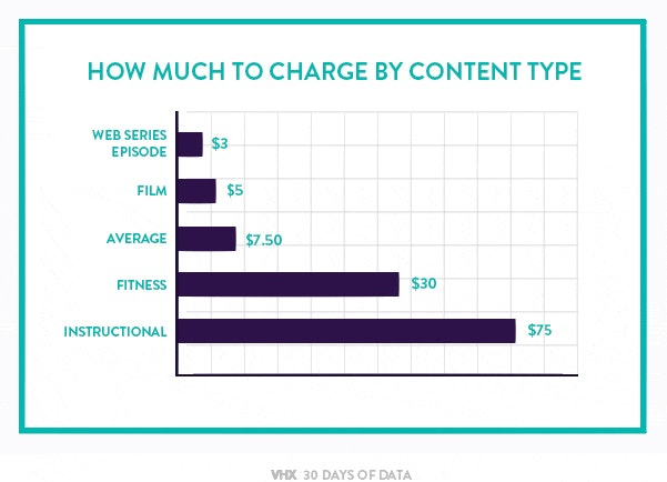 How much to charge by video type