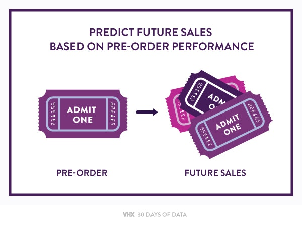 Preorders predict future video sales