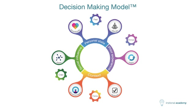 Introducing the Decision Making Model