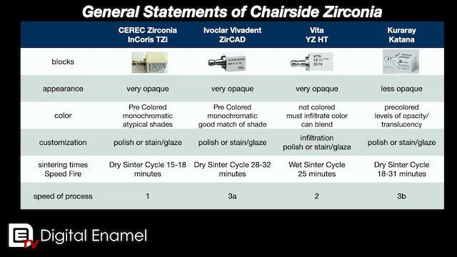General Comparisons of Zirconia