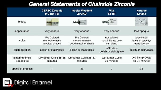 General Comparisons of Zirconia