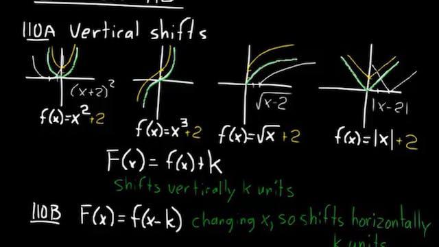 Lesson 110 DIVE Algebra 1, 3rd Edition