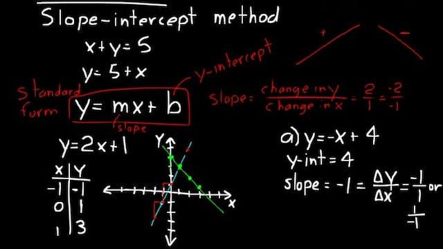 Lesson 75 DIVE Algebra 1, 3rd Edition