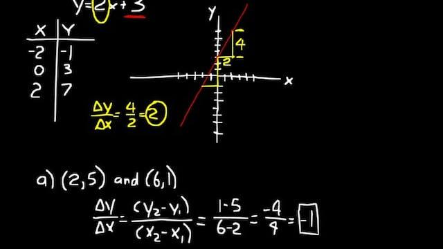 Topic I DIVE Algebra Half, 3rd Edition