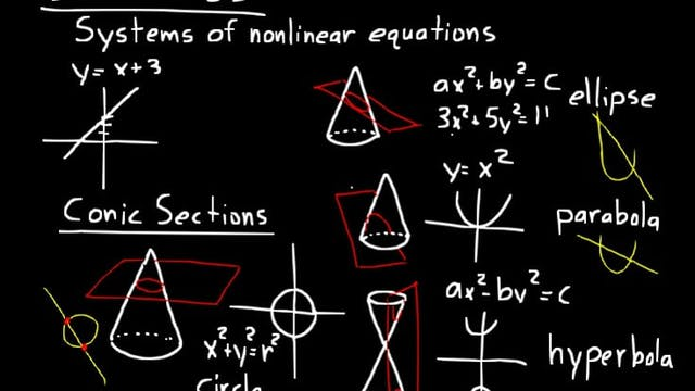 Lesson 85 DIVE Algebra 2, 3rd Edition