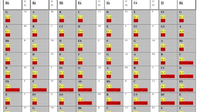 Theory According to Cal Scale Chart (Fiddle Instructional Video Lesson 1).pdf