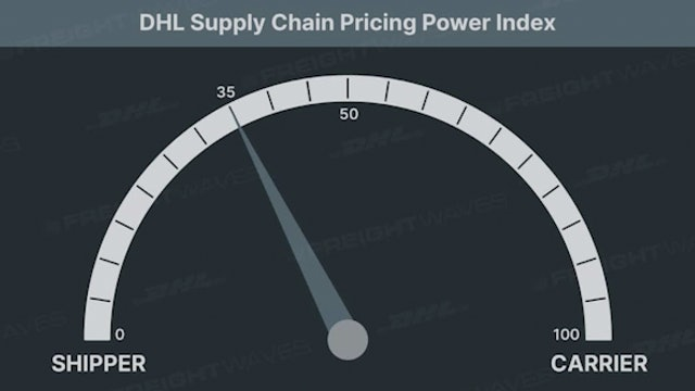 DHL Supply Chain Pricing Power Index: Flat volumes & loosening Capacity
