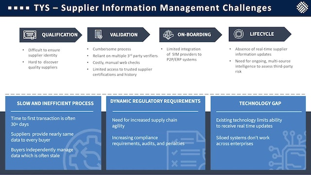 Chainyard & Trust Your Supplier Trust Your Product in the Supply Chain
