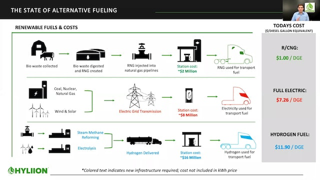 Hyliion - Delivering Tomorrow's Electrified Fleet
