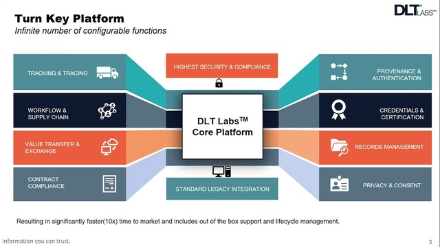 DLT Labs – Delivering Supply Chain Transparency