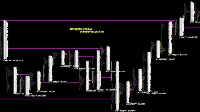Jason's Market Profile Chart 4