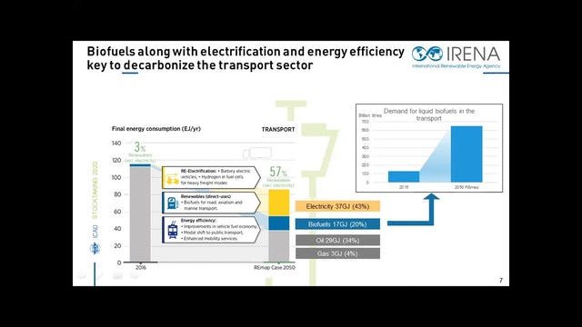 Session 4: Reducing Aviation CO2 Emissions - Challenges and Solutions (Cont'd)