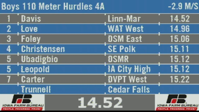 Boys 110 Meter Hurdles 4A Final