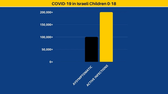 Kids (3-18) increasingly affected by post-virus disease
