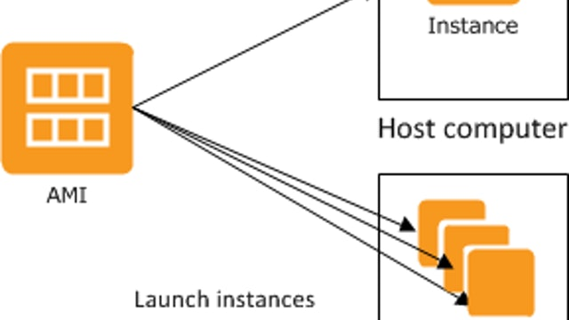 Create An Amazon Machine Image And Launch A Server From It