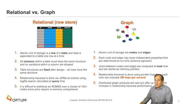 Dan McCreary | Graph Hardware Is Coming!