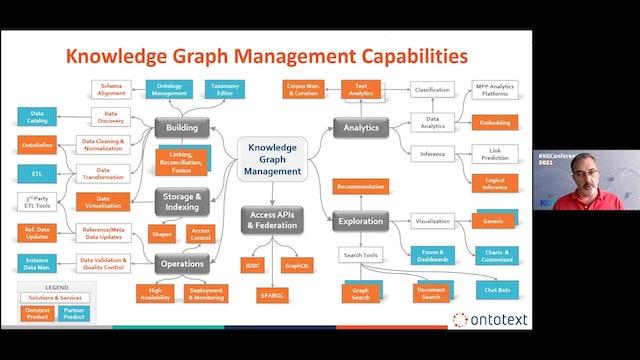 Atanas Kirakov | Knowledge Graph Magic Map: Capabilities & Partners