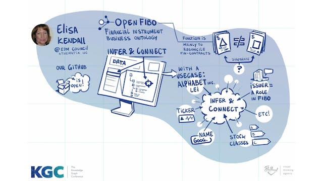 Elisa Kendall | Using FIBO: A Use-Cas...