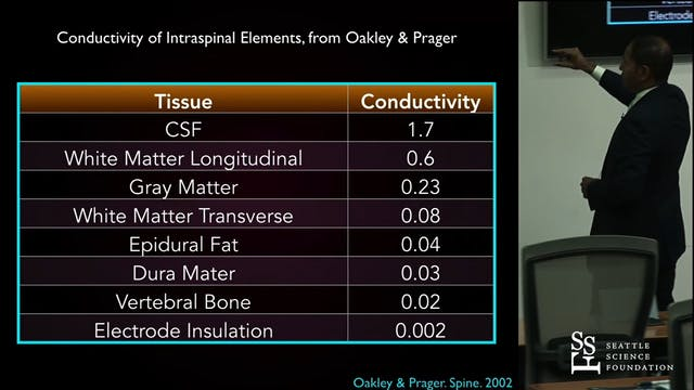 Neurostimulation - Indications and Ov...