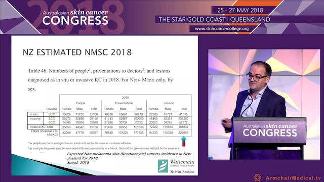 E-referrals and Teledermatology a successful model of care Mr Richard Martin