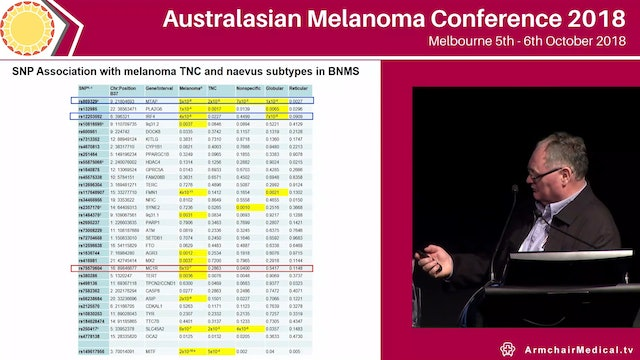 Host pigmentation factors and genotype analysis of high risk melanoma patients Richard Sturm