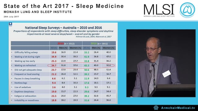 Sleepiness, Community Burden and Implications Prod David Hillman