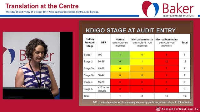 Chronic Kidney Disease Progression in adults prior to commencing haemodialysis in Central Australia Dr Anna Holwell