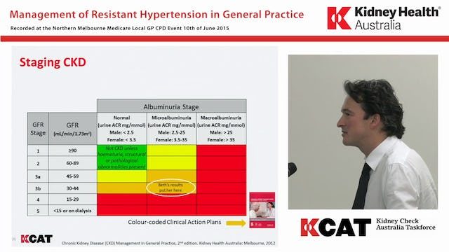 Management of resistant hypertension in General Practice