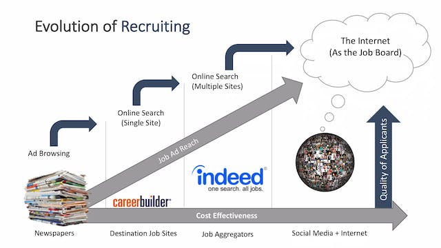 Evolution of Recruiting
