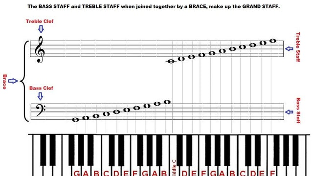 Music Theory - On Piano