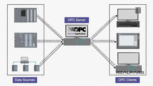 2. What is Required to Use OPC Classic?