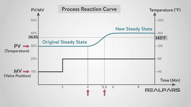 2. Process Reaction Curves and the PID Equation