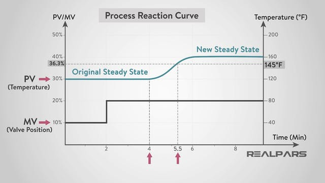 2. Process Reaction Curves and the PI...