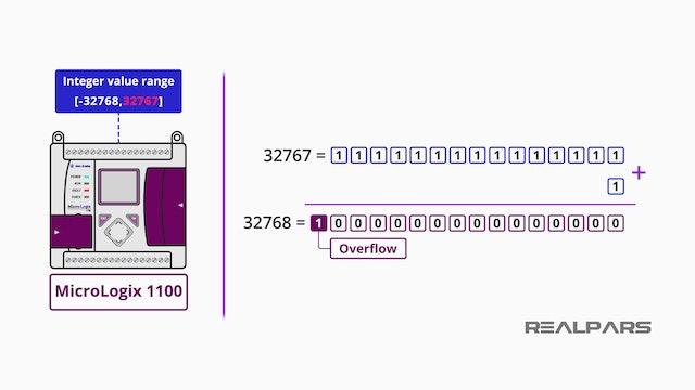 17. Arithmetic Overflow in Status File