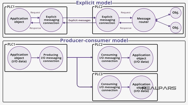 2. CIP Messaging Protocol Basics