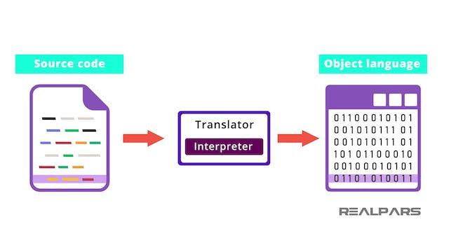 4. Python Interpreter
