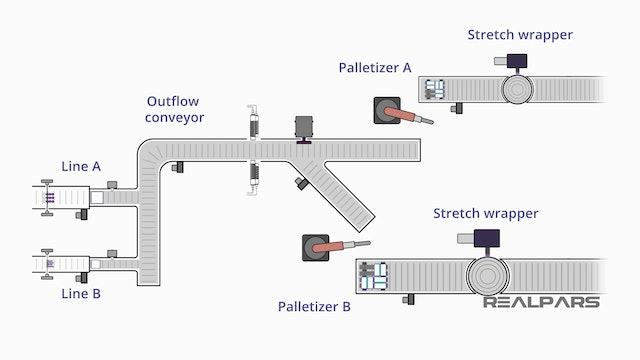 18. The Lane Sorter Process