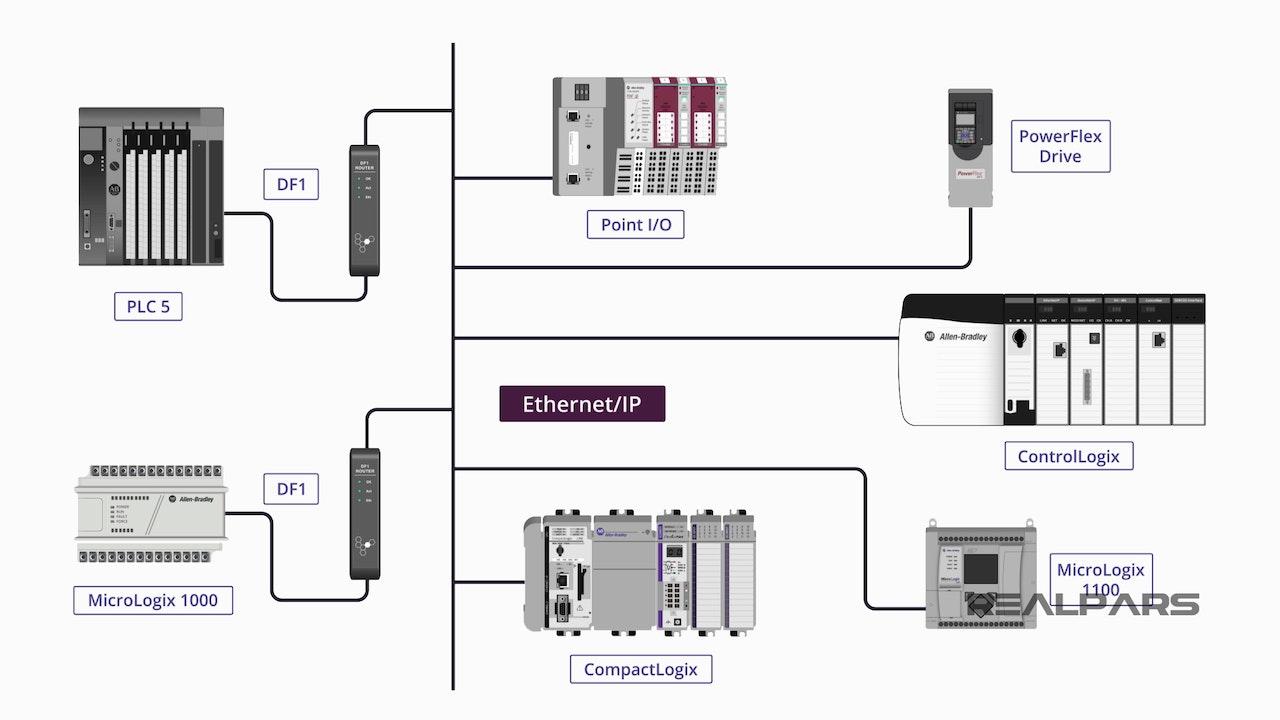 Introduction to Allen Bradley PLCs - RSLogix 500