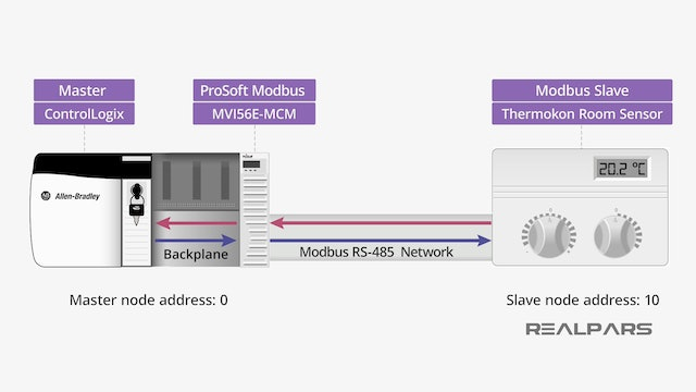 ProSoft Technology | Integrating RA ControlLogix with Modbus Products