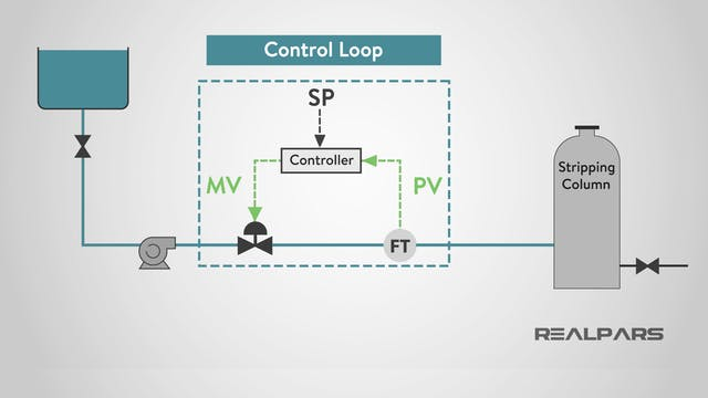 1. Introduction to Control Loops and PID Control