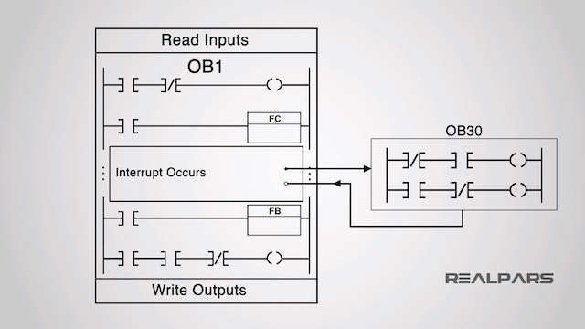1. What is an Interrupt OB?