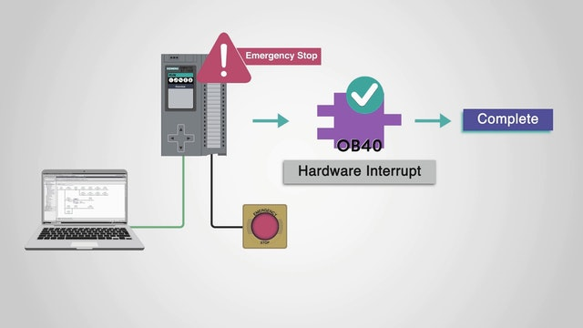 6. What is a Hardware Interrupt OB?
