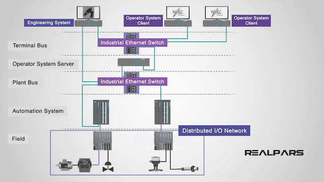 2. PCS7 Hardware Structure