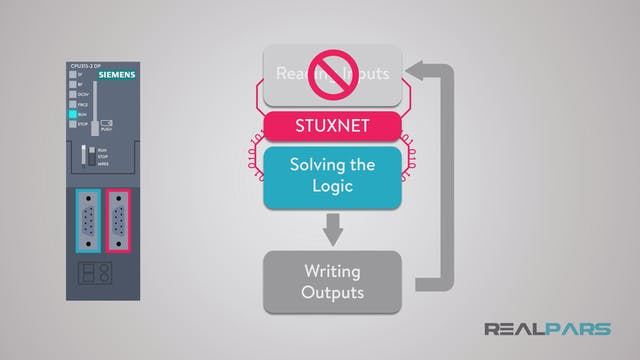 251. How Stuxnet Manipulates the PLC?