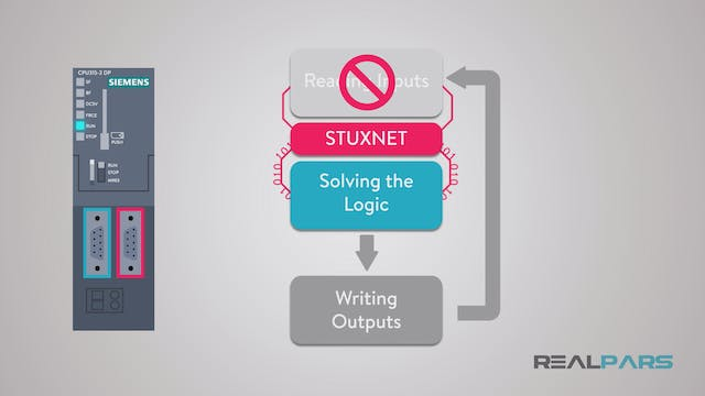 20. How Stuxnet Manipulates the PLC?