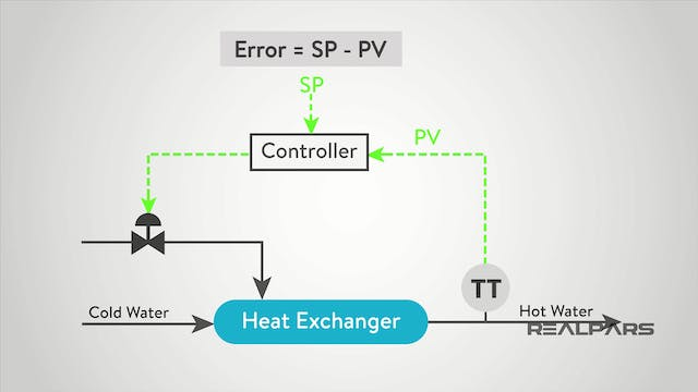 3. PID Controller Tuning Parameters