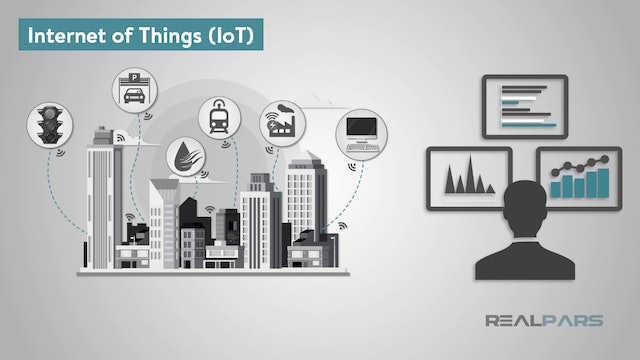 1. What is the Internet of Things (IoT)